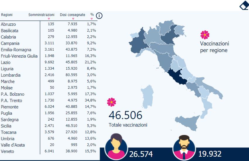 Covid, bollettino 2 gennaio in Sicilia: solo 5093 tamponi eseguiti, 28 i decessi. Vaccinate 2471 persone