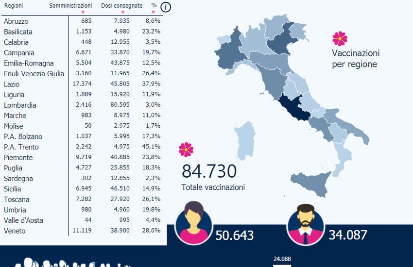 Covid, bollettino 3 gennaio in Sicilia: salgono i casi e i vaccini procedono, piano pianissimo, 6945 ad oggi