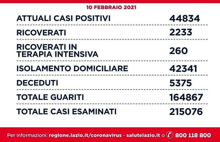 Coronavirus, Roma torna sotto quota 500