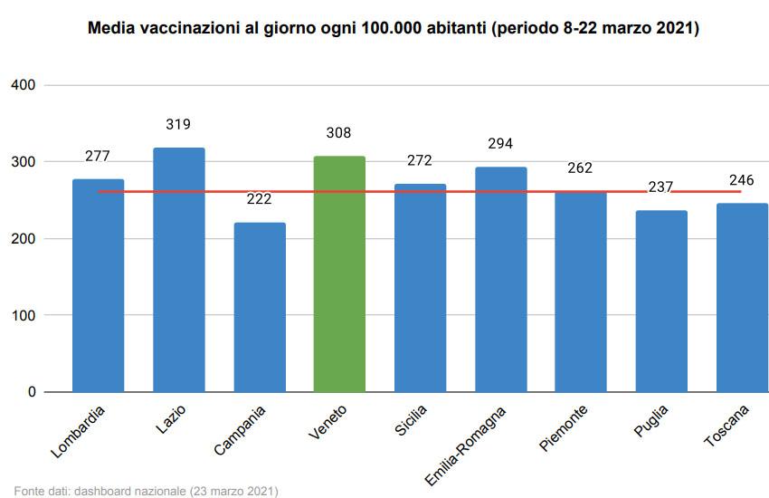 Veneto,Covid: media vaccinazioni al giorno per 100 mila abitanti: 308