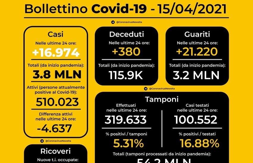 Covid, 15 aprile in Italia, ecco i dati di oggi