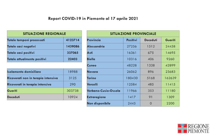 Coronavirus in Piemonte: 17 aprile, calano ancora i ricoverati