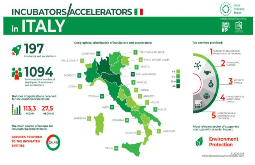 Incubatori e acceleratori in Italia: sono più di 200, per oltre 3.000 start up