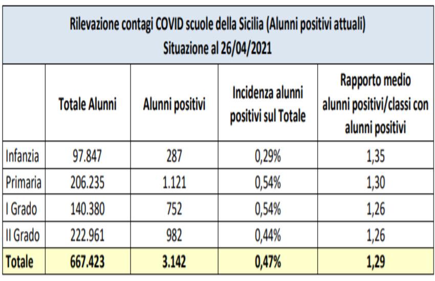 Scuole Sicilia – Positivo lo 0,47% di alunni