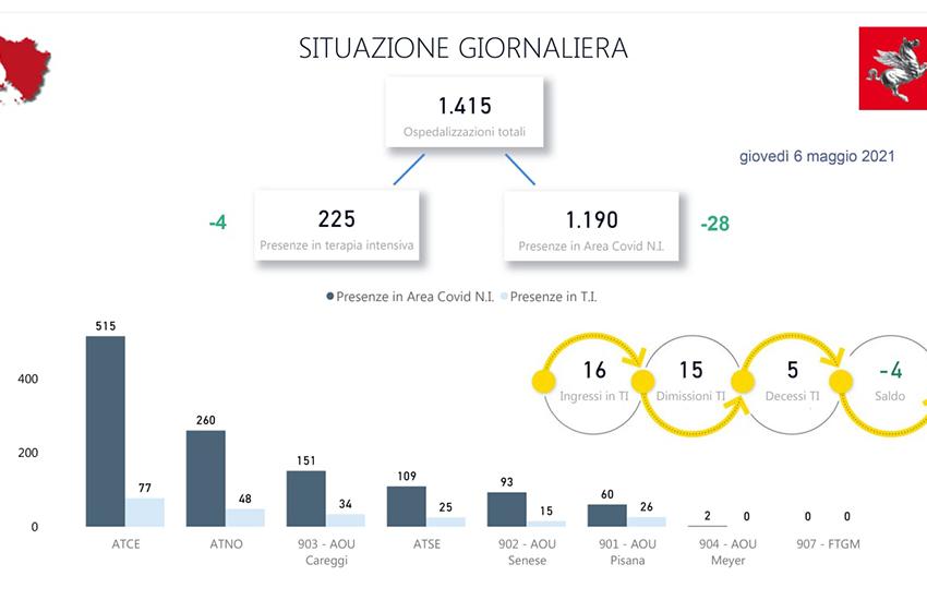 Tasso di contagio per Comune oggi 6 maggio. La situazione in Toscana