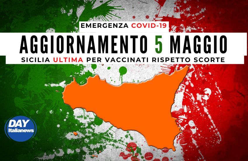 Covid 5 maggio, casi sotto i 1000. Sicilia, ultima per vaccinati rispetto a scorte, ma in frigo 250mila fiale di AstraZeneca inutilizzate
