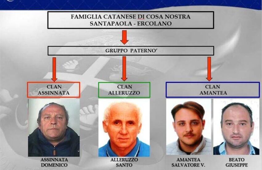 Catania, operazione Sotto Scacco, ecco i nomi degli indagati