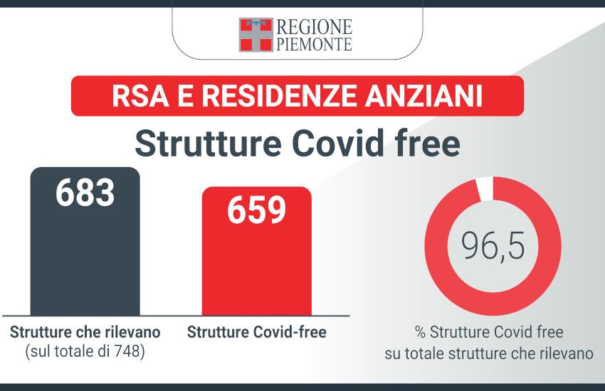 RSA: dalla Regione tamponi rapidi per le visite dei parenti