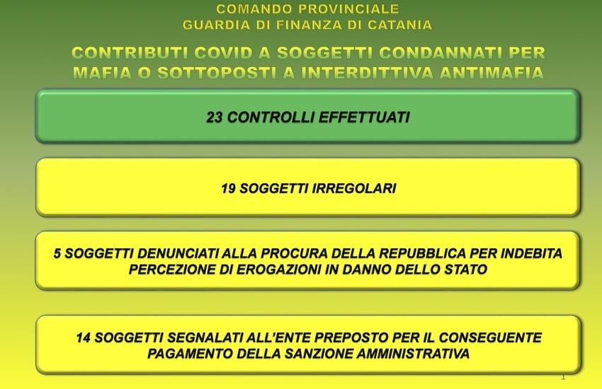 Catania, contributo Covid a imprenditori condannati per mafia. Finanza ne segnala 19