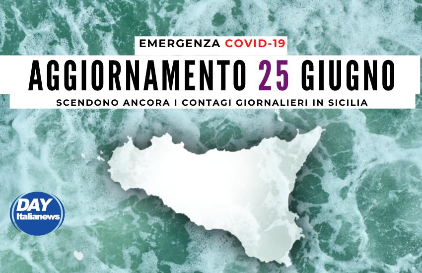 Covid 25 giugno, crollano  casi e tasso di positività: in Sicilia solo 67 nuovi contagi