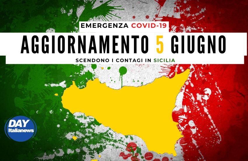 Covid 5 giugno, calo dei contagi ma ancora pochi tamponi in Sicilia