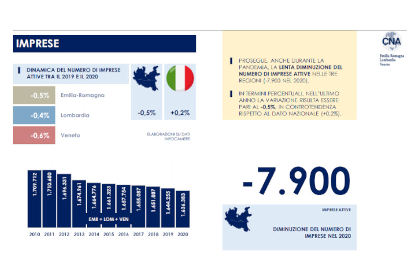 Cna, ecco l'impatto del Covid 19 sull'economia del territorio per Veneto, Emilia Romagna e Lombardia